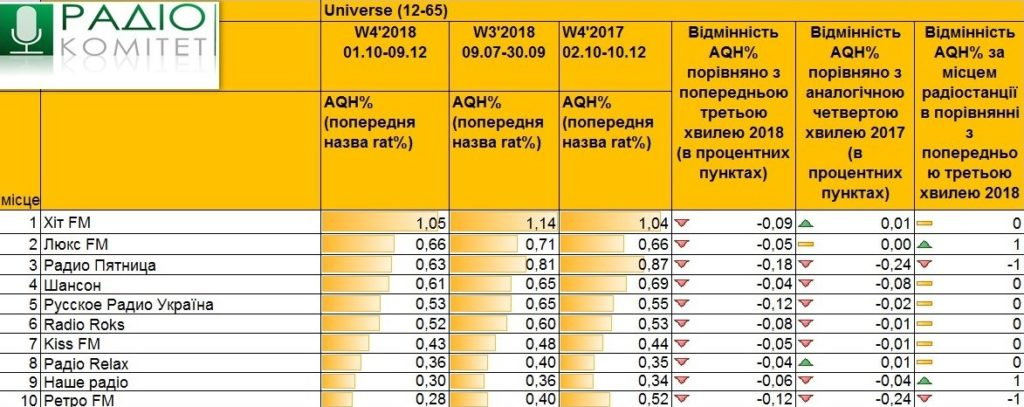 Рейтинги радио