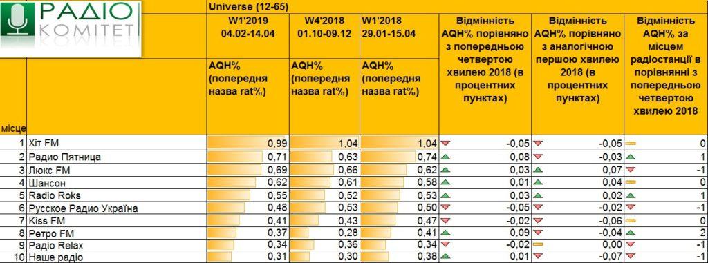 Радіо України