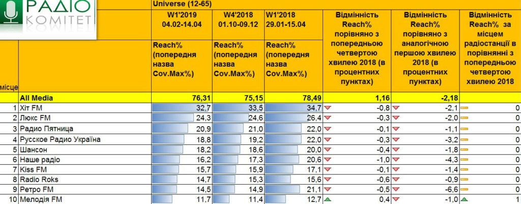 Радио Украины