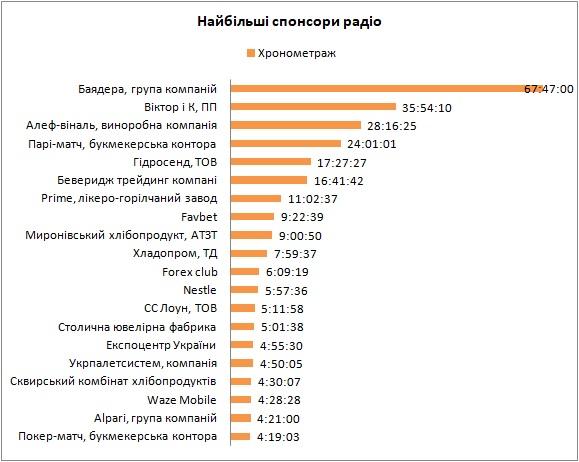 Рейтинг радиостанций Украины