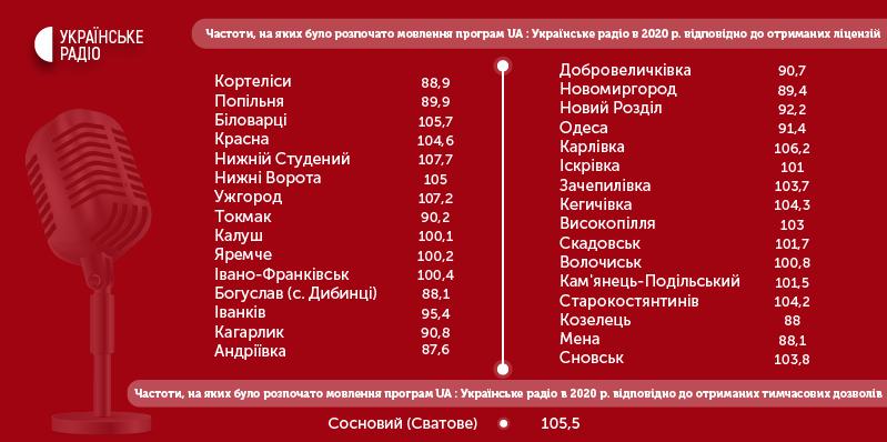 """Частоты """"Украинского радио"""""""
